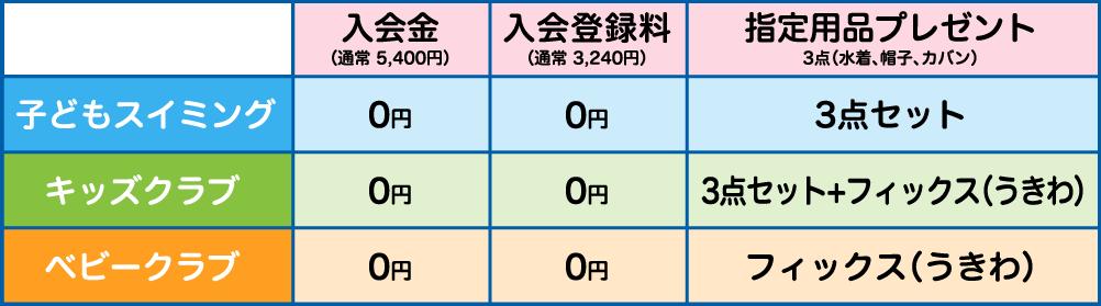 入会金0円、入会登録料0円、指定用品プレゼント3点セット(水着、帽子、カバン)+フィックス(うきわ)